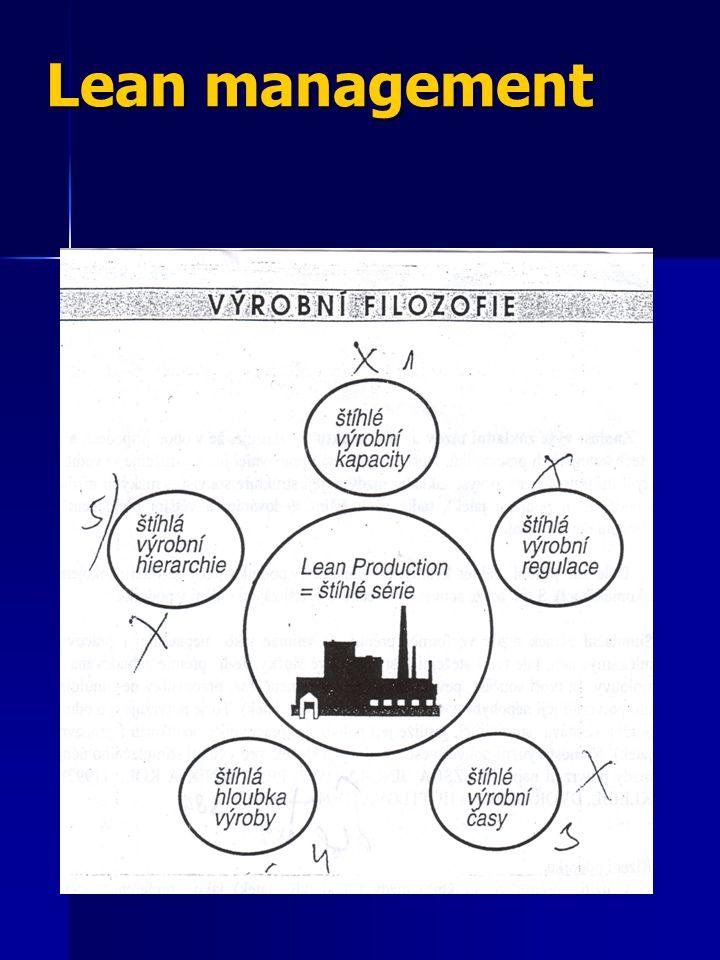Charakteristika štíhlé výroby plochá organizační struktura plochá organizační struktura produkční týmy produkční týmy konkurenceschopnost konkurenceschopnost týmová spolupráce týmová spolupráce vyloučení neefektivních činností vyloučení neefektivních činností decentralizované rozhodovací procesy decentralizované rozhodovací procesy