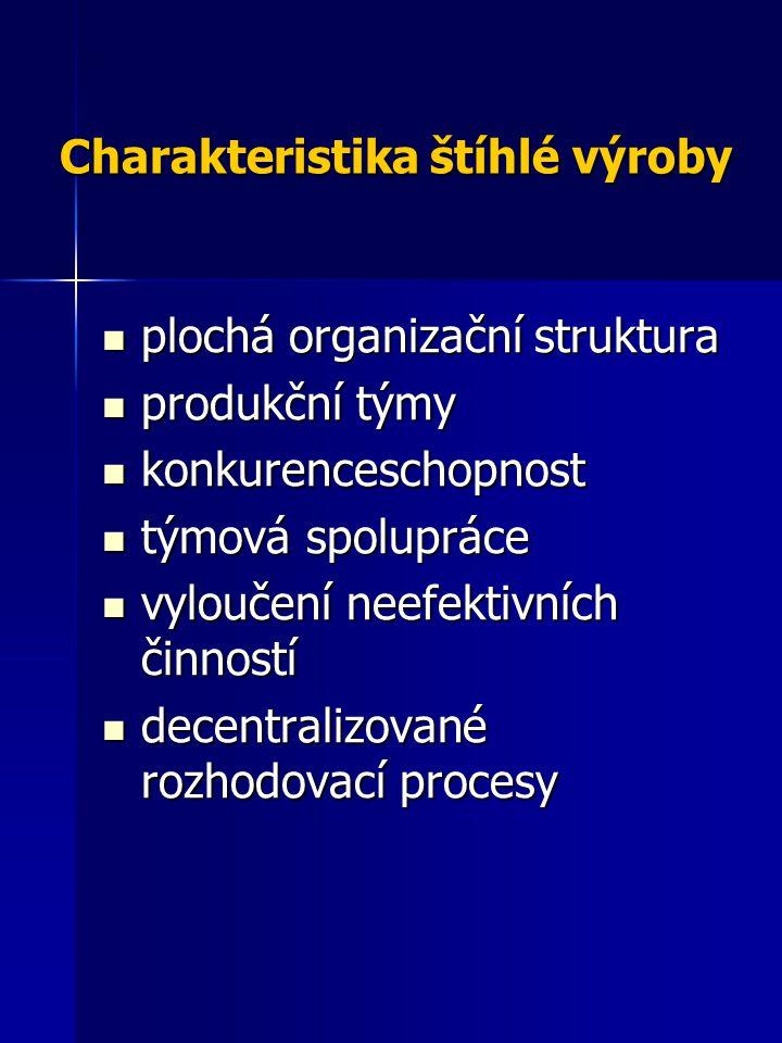 Charakteristika štíhlé výroby plochá organizační struktura plochá organizační struktura produkční týmy produkční týmy konkurenceschopnost konkurencesc