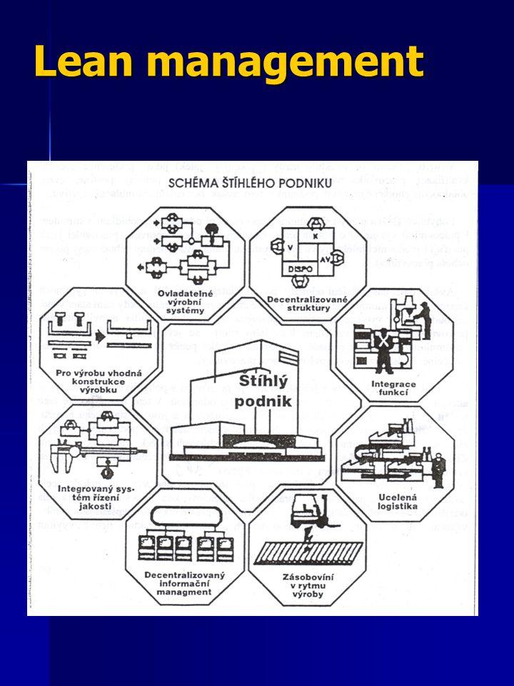 Zefektivňování procesů řízení Proces řízení změn