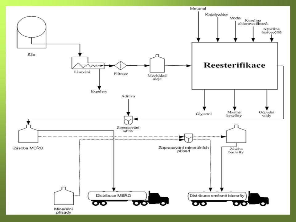 Využití a perspektivy bionafty v ČR Zelená kniha Evropské komise ukládá členským státům EU povinnost nahradit do roku 2020 v silniční dopravě minimálně 20 % fosilních pohonných hmot alternativními pohonnými hmotami, z toho 8 % (podle energetického obsahu) má být nahrazeno biopalivy.