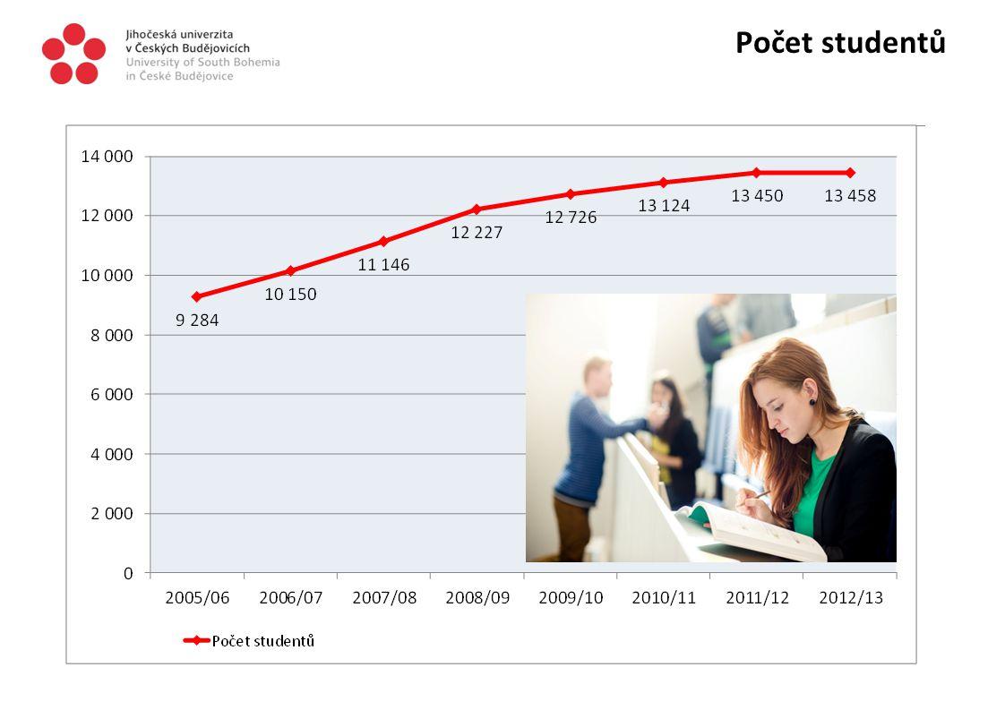 Počet studentů