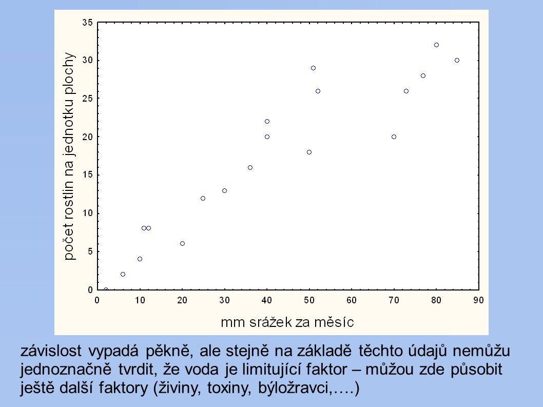závislost vypadá pěkně, ale stejně na základě těchto údajů nemůžu jednoznačně tvrdit, že voda je limitující faktor – můžou zde působit ještě další faktory (živiny, toxiny, býložravci,….)