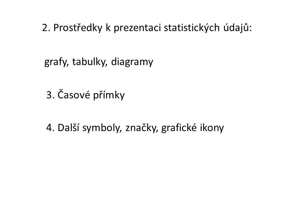 2. Prostředky k prezentaci statistických údajů: grafy, tabulky, diagramy 3.