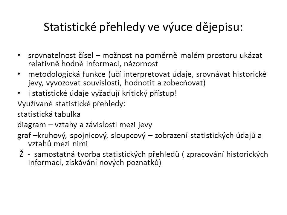 Statistické přehledy ve výuce dějepisu: srovnatelnost čísel – možnost na poměrně malém prostoru ukázat relativně hodně informací, názornost metodologická funkce (učí interpretovat údaje, srovnávat historické jevy, vyvozovat souvislosti, hodnotit a zobecňovat) i statistické údaje vyžadují kritický přístup.