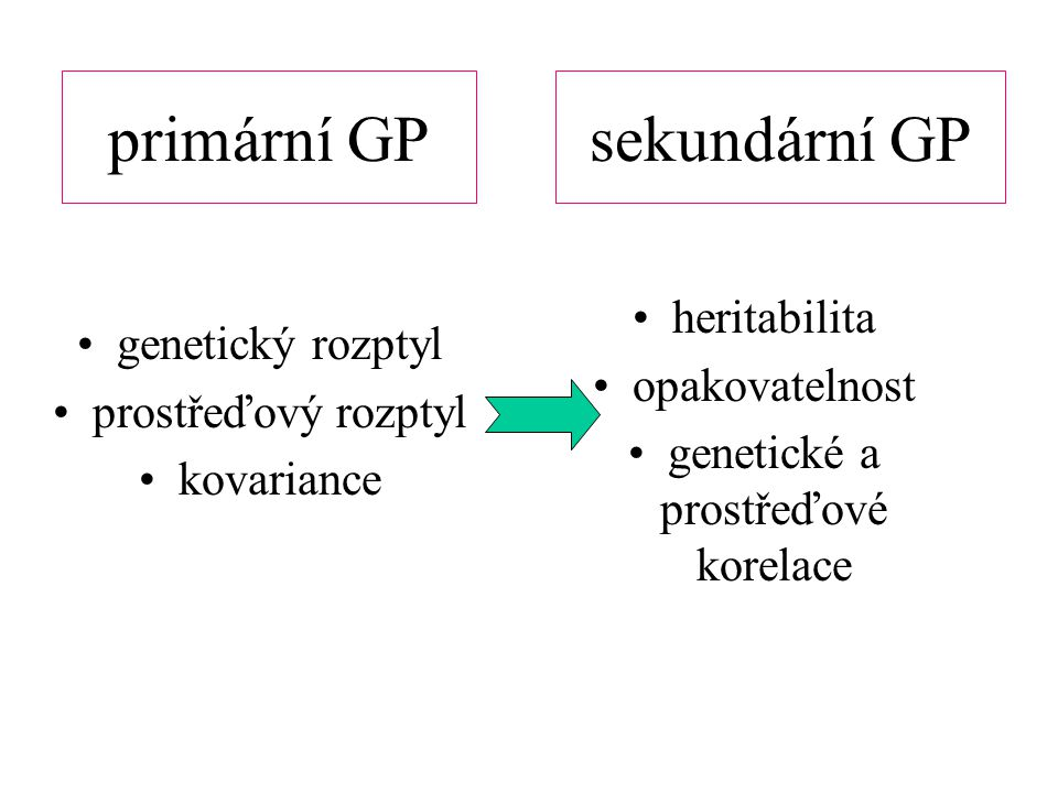 primární GP genetický rozptyl prostřeďový rozptyl kovariance sekundární GP heritabilita opakovatelnost genetické a prostřeďové korelace