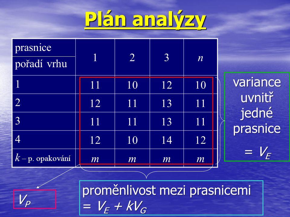 VPVPVPVP variance uvnitř jedné prasnice = V E proměnlivost mezi prasnicemi = V E + kV G Plán analýzy prasnice pořadí vrhu 123n 1 11101210 2 12111311 3