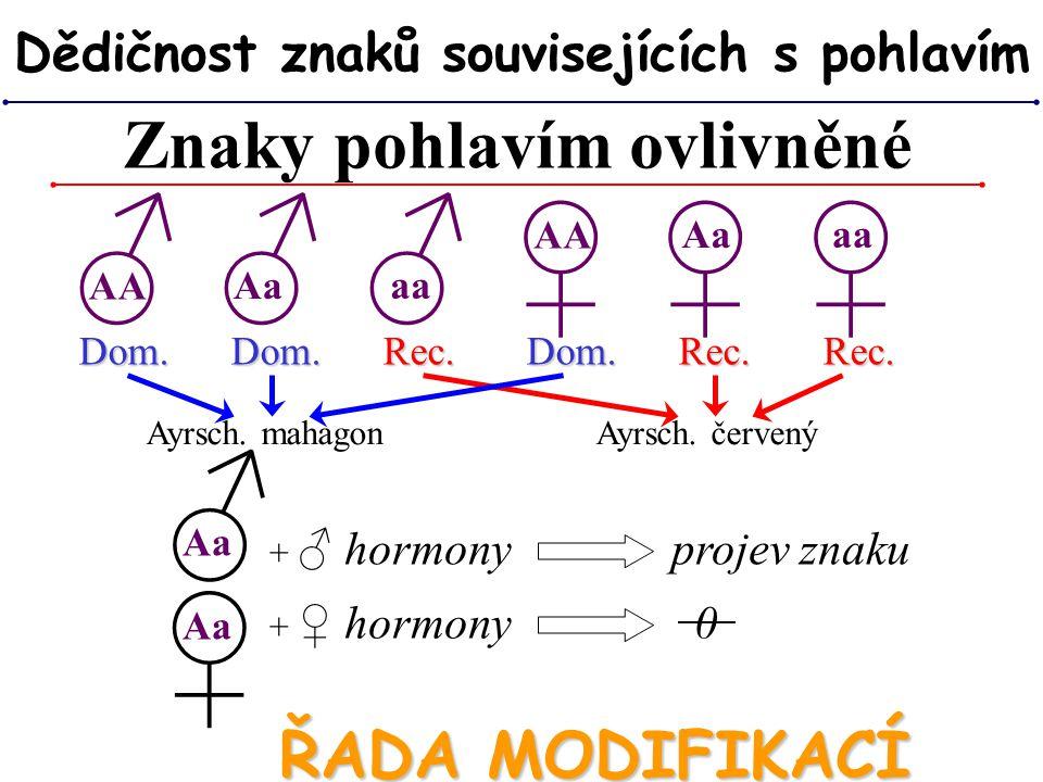 Znaky pohlavím ovlivněné Dědičnost znaků souvisejících s pohlavím ♂ ♂ ♂ ♀ ♀ ♀ AA Aa aa AA Aa aa Dom. Dom. Rec. Dom. Rec. Rec. ♂ ♀ Aa Ayrsch. mahagon A