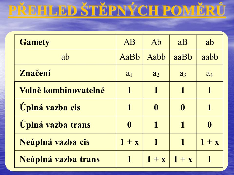 PŘEHLED ŠTĚPNÝCH POMĚRŮ GametyABAbaBab AaBbAabbaaBbaabb Značenía1a1 a2a2 a3a3 a4a4 Volně kombinovatelné1111 Úplná vazba cis1001 Úplná vazba trans0110