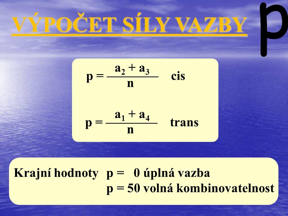 VÝPOČET SÍLY VAZBY p p = ———— cis p = ———— trans Krajní hodnoty p = 0 úplná vazba p = 50 volná kombinovatelnost a 2 + a 3 n a 1 + a 4 n