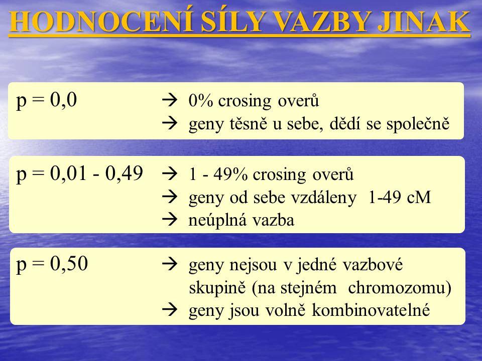 HODNOCENÍ SÍLY VAZBY JINAK p = 0,0  0% crosing overů  geny těsně u sebe, dědí se společně p = 0,01 - 0,49  1 - 49% crosing overů  geny od sebe vzd