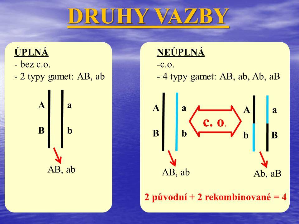 DRUHY VAZBY ÚPLNÁ - bez c.o. - 2 typy gamet: AB, ab A a B b NEÚPLNÁ -c.o. - 4 typy gamet: AB, ab, Ab, aB A a b B c. o. AB, ab Ab, aB A a B b AB, ab 2