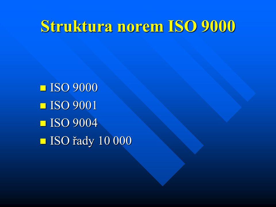 Struktura norem ISO 9000 ISO 9000 ISO 9000 ISO 9001 ISO 9001 ISO 9004 ISO 9004 ISO řady 10 000 ISO řady 10 000