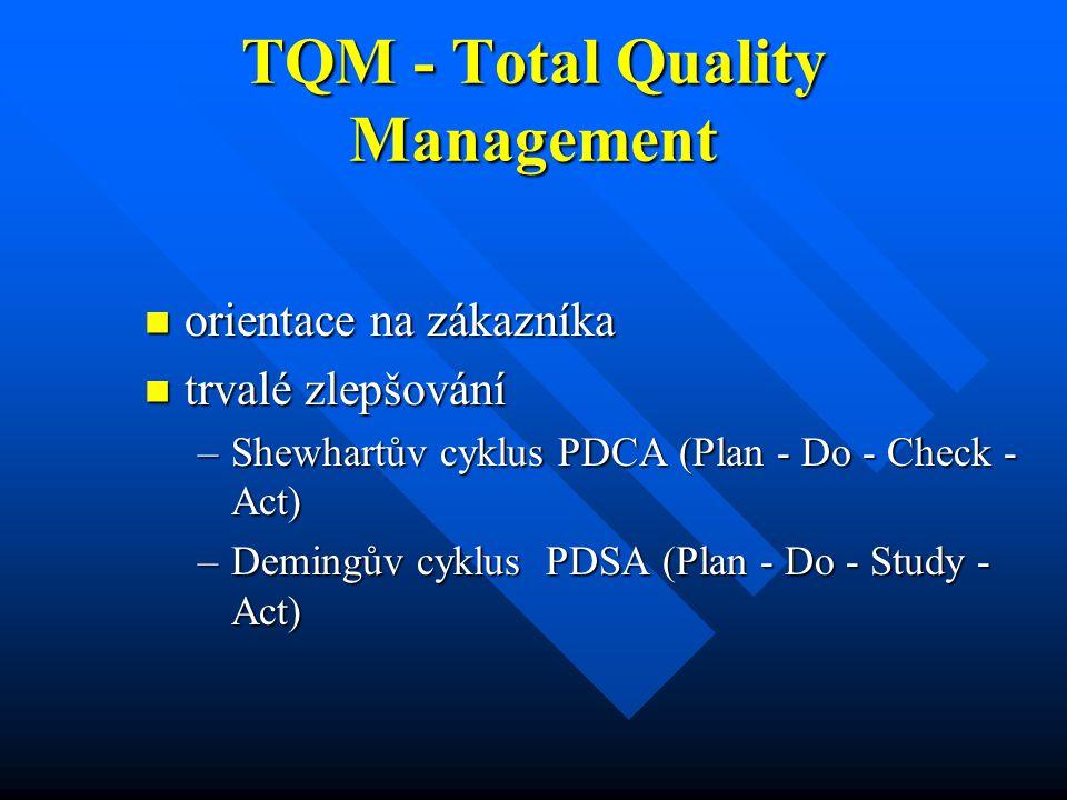 TQM - Total Quality Management orientace na zákazníka orientace na zákazníka trvalé zlepšování trvalé zlepšování –Shewhartův cyklus PDCA (Plan - Do -