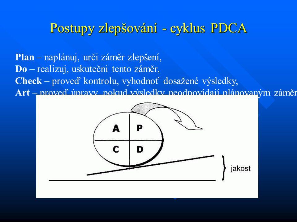 Postupy zlepšování - cyklus PDCA Plan – naplánuj, urči záměr zlepšení, Do – realizuj, uskutečni tento záměr, Check – proveď kontrolu, vyhodnoť dosažen