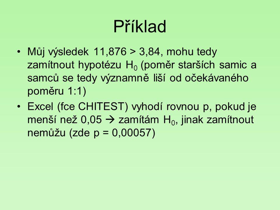 Příklad Můj výsledek 11,876 > 3,84, mohu tedy zamítnout hypotézu H 0 (poměr starších samic a samců se tedy významně liší od očekávaného poměru 1:1) Ex