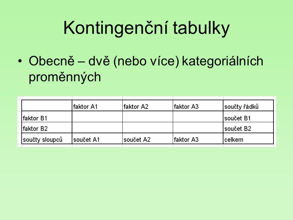 Obecně – dvě (nebo více) kategoriálních proměnných Kontingenční tabulky