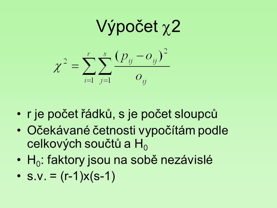 Výpočet  2 r je počet řádků, s je počet sloupců Očekávané četnosti vypočítám podle celkových součtů a H 0 H 0 : faktory jsou na sobě nezávislé s.v. =