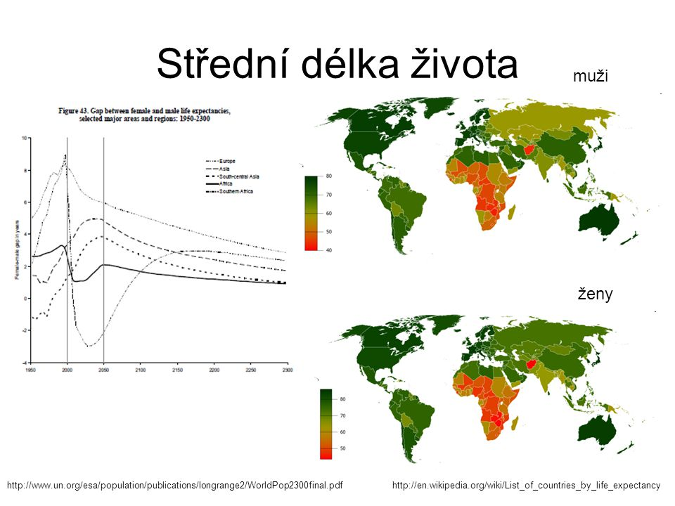 Střední délka života muži ženy http://www.un.org/esa/population/publications/longrange2/WorldPop2300final.pdfhttp://en.wikipedia.org/wiki/List_of_countries_by_life_expectancy