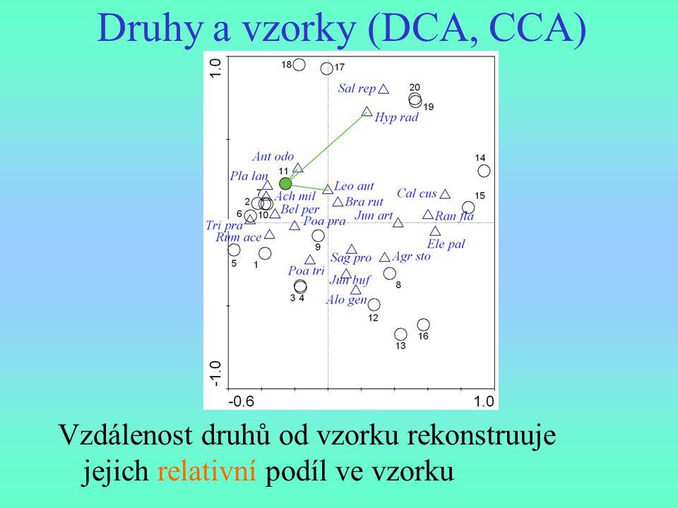 Druhy a vzorky (DCA, CCA) Vzdálenost druhů od vzorku rekonstruuje jejich relativní podíl ve vzorku