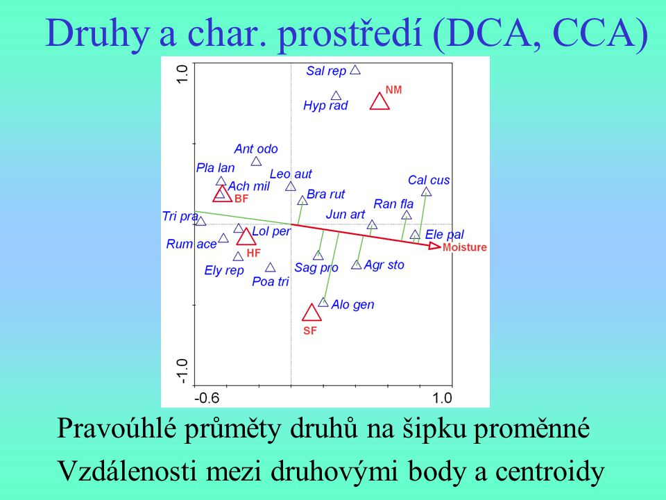 Druhy a char. prostředí (DCA, CCA) Pravoúhlé průměty druhů na šipku proměnné Vzdálenosti mezi druhovými body a centroidy