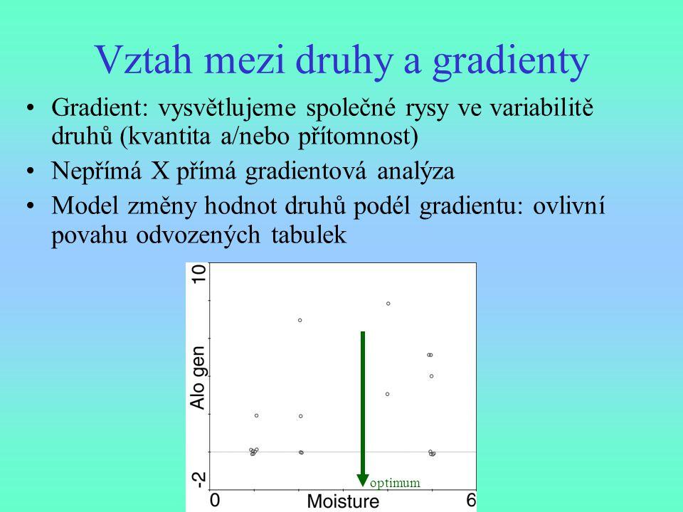 Vztah mezi druhy a gradienty Gradient: vysvětlujeme společné rysy ve variabilitě druhů (kvantita a/nebo přítomnost) Nepřímá X přímá gradientová analýz