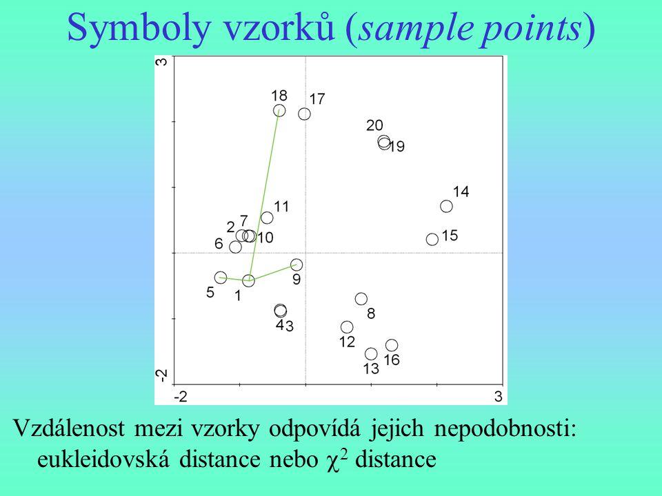 Symboly vzorků (sample points) Vzdálenost mezi vzorky odpovídá jejich nepodobnosti: eukleidovská distance nebo  2 distance