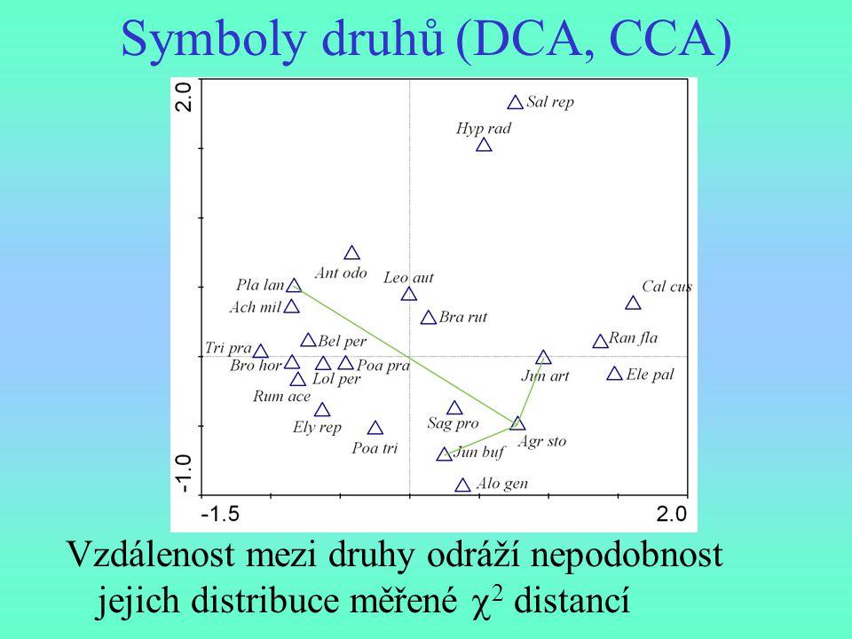 Symboly druhů (DCA, CCA) Vzdálenost mezi druhy odráží nepodobnost jejich distribuce měřené  2 distancí