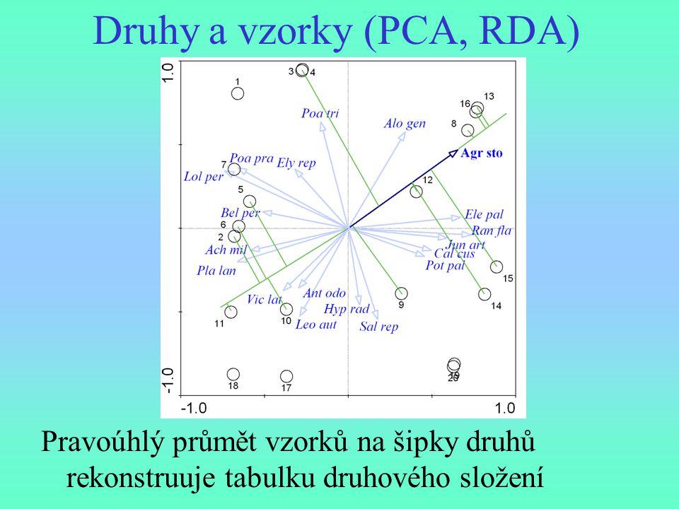 Druhy a vzorky (PCA, RDA) Pravoúhlý průmět vzorků na šipky druhů rekonstruuje tabulku druhového složení