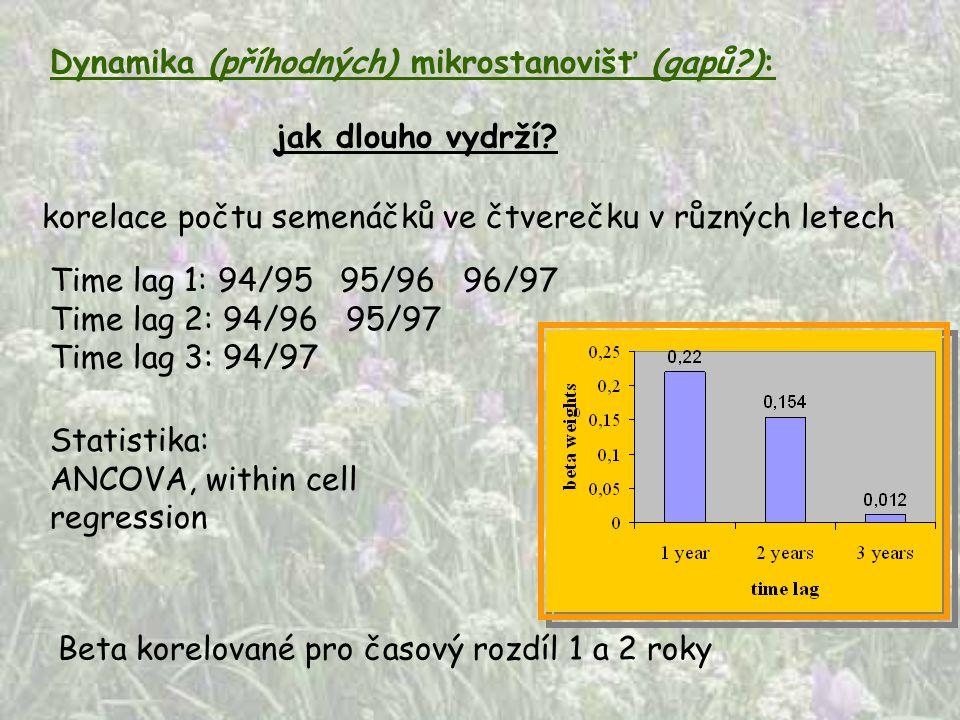 Dynamika (příhodných) mikrostanovišť (gapů?): jak dlouho vydrží? korelace počtu semenáčků ve čtverečku v různých letech Time lag 1: 94/95 95/96 96/97