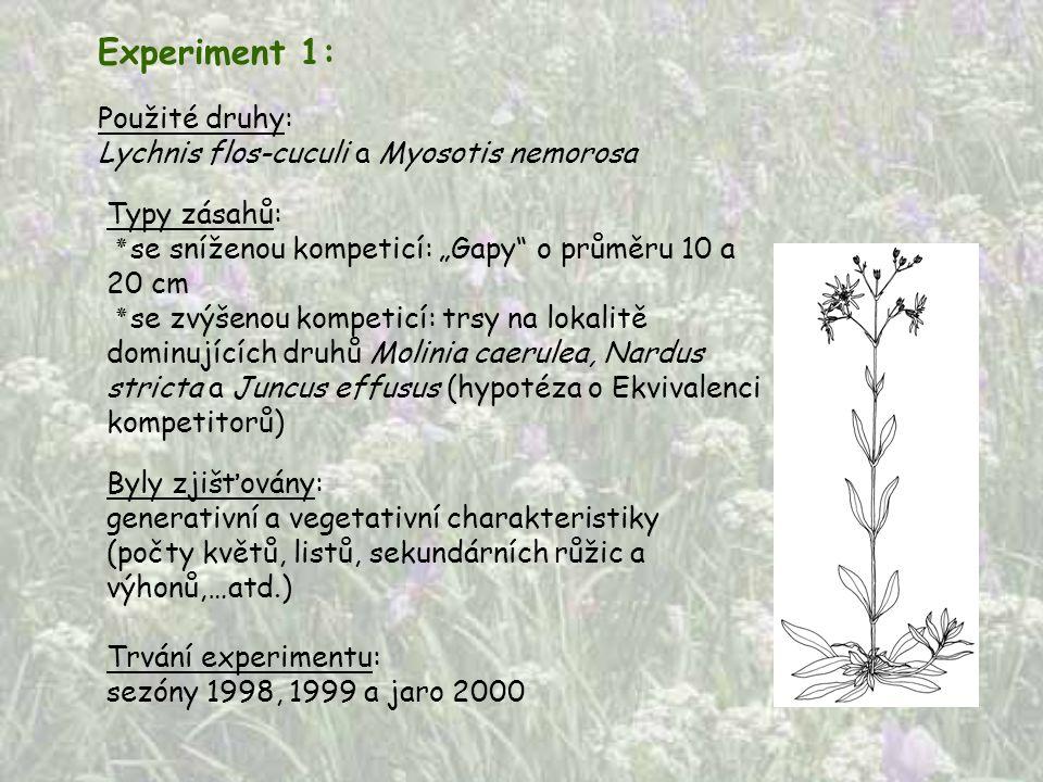 """Typy zásahů: ٭ se sníženou kompeticí: """"Gapy"""" o průměru 10 a 20 cm ٭ se zvýšenou kompeticí: trsy na lokalitě dominujících druhů Molinia caerulea, Nardu"""