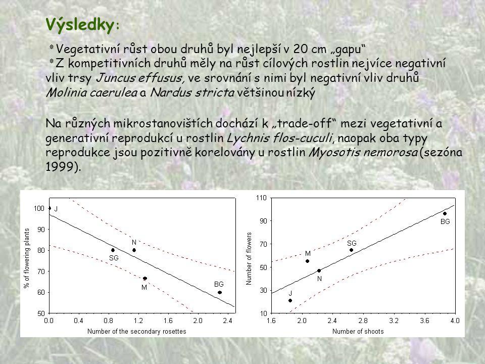 """Na různých mikrostanovištích dochází k """"trade-off"""" mezi vegetativní a generativní reprodukcí u rostlin Lychnis flos-cuculi, naopak oba typy reprodukce"""