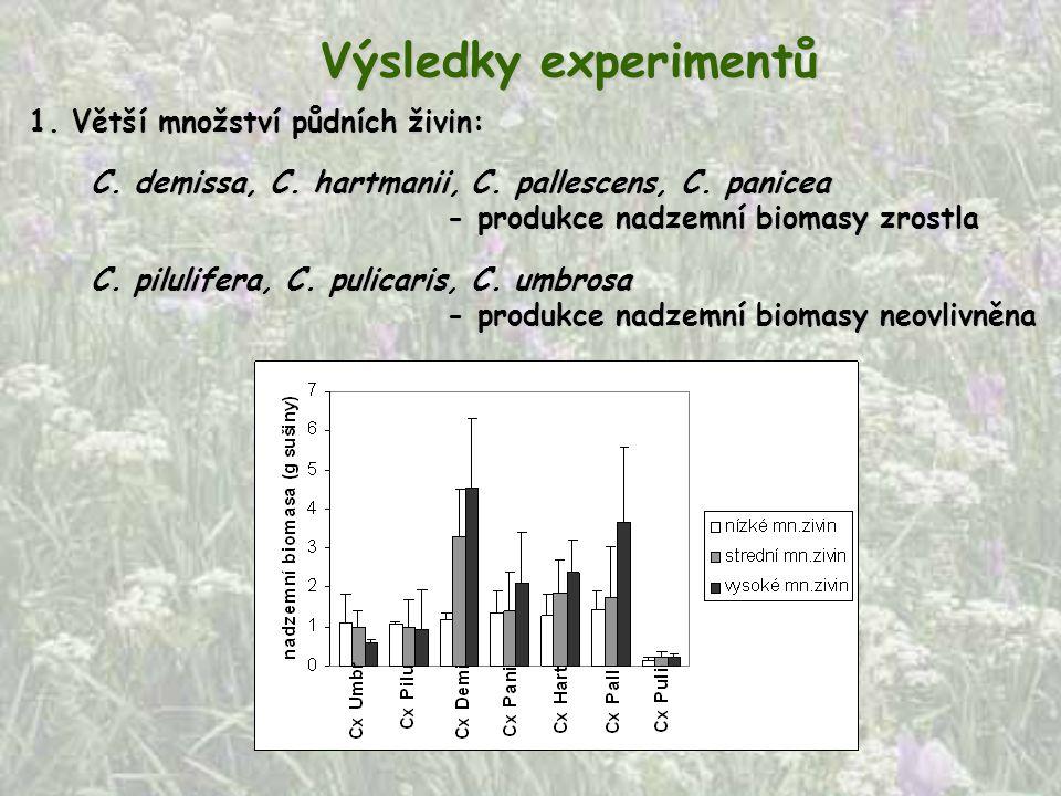 1. Větší množství půdních živin: Výsledky experimentů C. demissa, C. hartmanii, C. pallescens, C. panicea - produkce nadzemní biomasy zrostla - produk