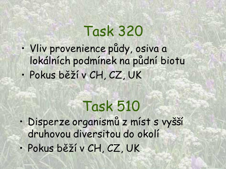 Task 320 Vliv provenience půdy, osiva a lokálních podmínek na půdní biotu Pokus běží v CH, CZ, UK Task 510 Disperze organismů z míst s vyšší druhovou