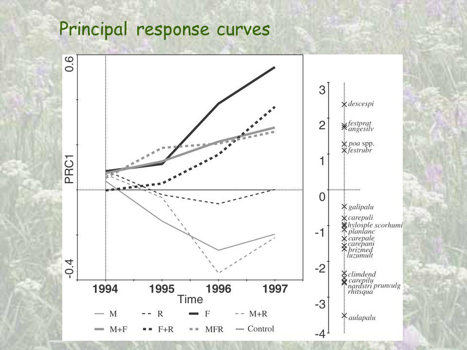 Principal response curves