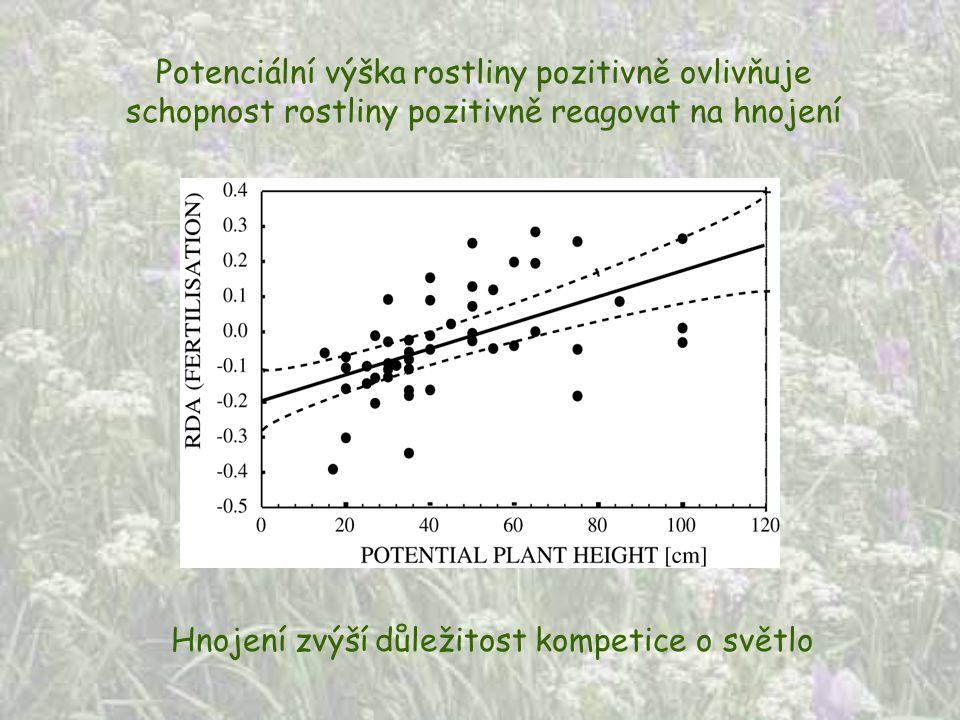 Potenciální výška rostliny pozitivně ovlivňuje schopnost rostliny pozitivně reagovat na hnojení Hnojení zvýší důležitost kompetice o světlo