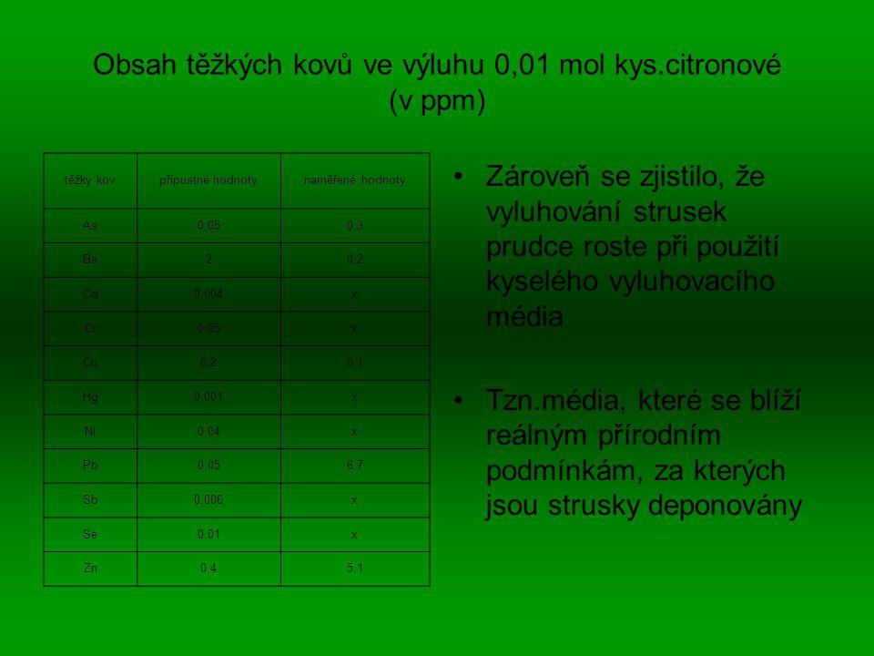 Obsah těžkých kovů ve výluhu 0,01 mol kys.citronové (v ppm) Zároveň se zjistilo, že vyluhování strusek prudce roste při použití kyselého vyluhovacího