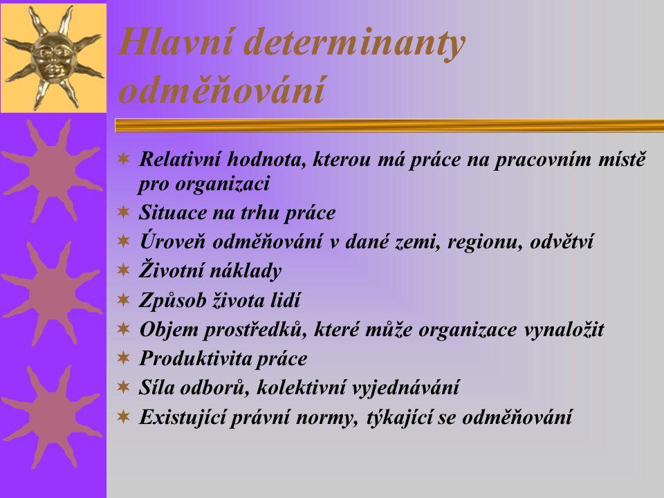 Hlavní determinanty odměňování  Relativní hodnota, kterou má práce na pracovním místě pro organizaci  Situace na trhu práce  Úroveň odměňování v dané zemi, regionu, odvětví  Životní náklady  Způsob života lidí  Objem prostředků, které může organizace vynaložit  Produktivita práce  Síla odborů, kolektivní vyjednávání  Existující právní normy, týkající se odměňování