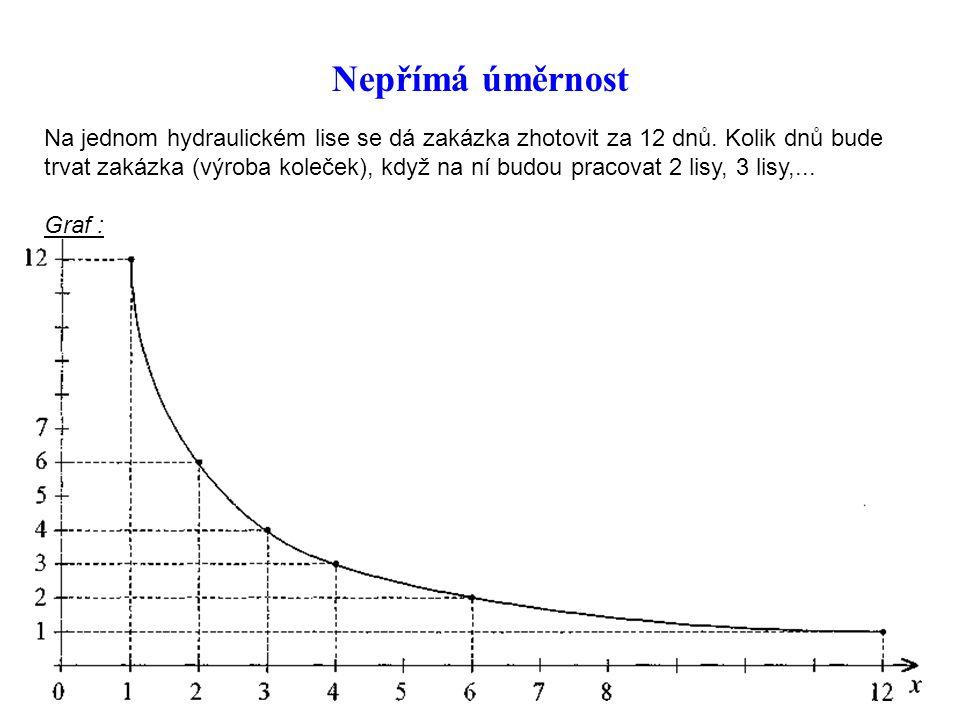 Nepřímá úměrnost Na jednom hydraulickém lise se dá zakázka zhotovit za 12 dnů. Kolik dnů bude trvat zakázka (výroba koleček), když na ní budou pracova