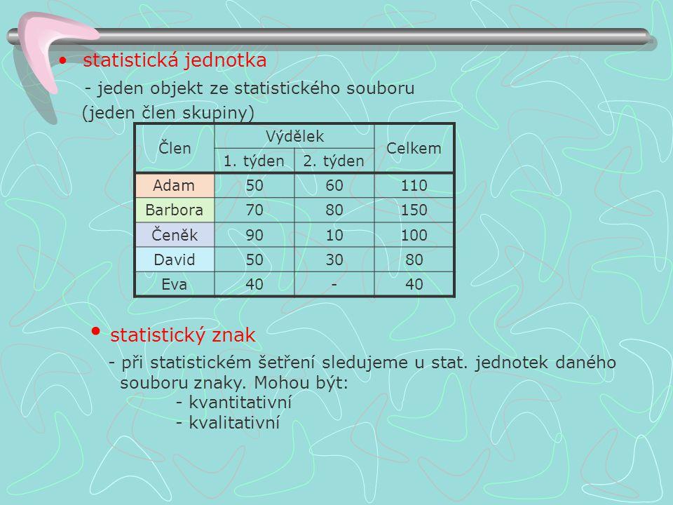Jaká slova užívá statistika? statistické šetření - způsob získávání údajů (pozorováním, měřením, vážením, dotazováním,...) statistický soubor - všechn