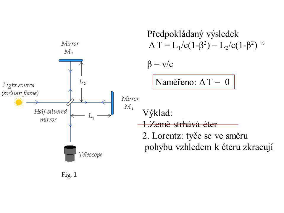 Předpokládaný výsledek Δ T = L 1 /c(1-β 2 ) – L 2 /c(1-β 2 ) ½ β = v/c Naměřeno: Δ T = 0 Výklad: 1.Země strhává éter 2. Lorentz: tyče se ve směru pohy