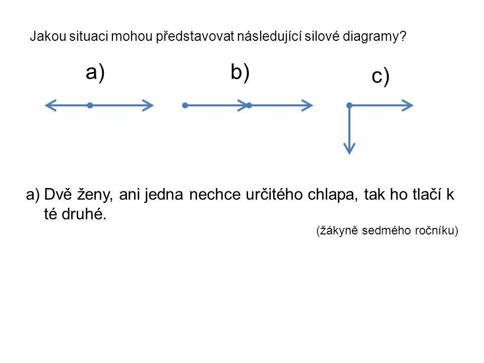 Jakou situaci mohou představovat následující silové diagramy? a)b) c) a)Dvě ženy, ani jedna nechce určitého chlapa, tak ho tlačí k té druhé. (žákyně s
