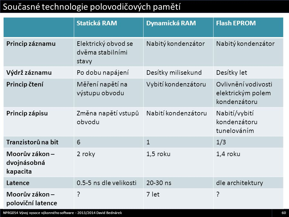 Současné technologie polovodičových pamětí 60NPRG054 Vývoj vysoce výkonného software - 2013/2014 David Bednárek Statická RAMDynamická RAMFlash EPROM P
