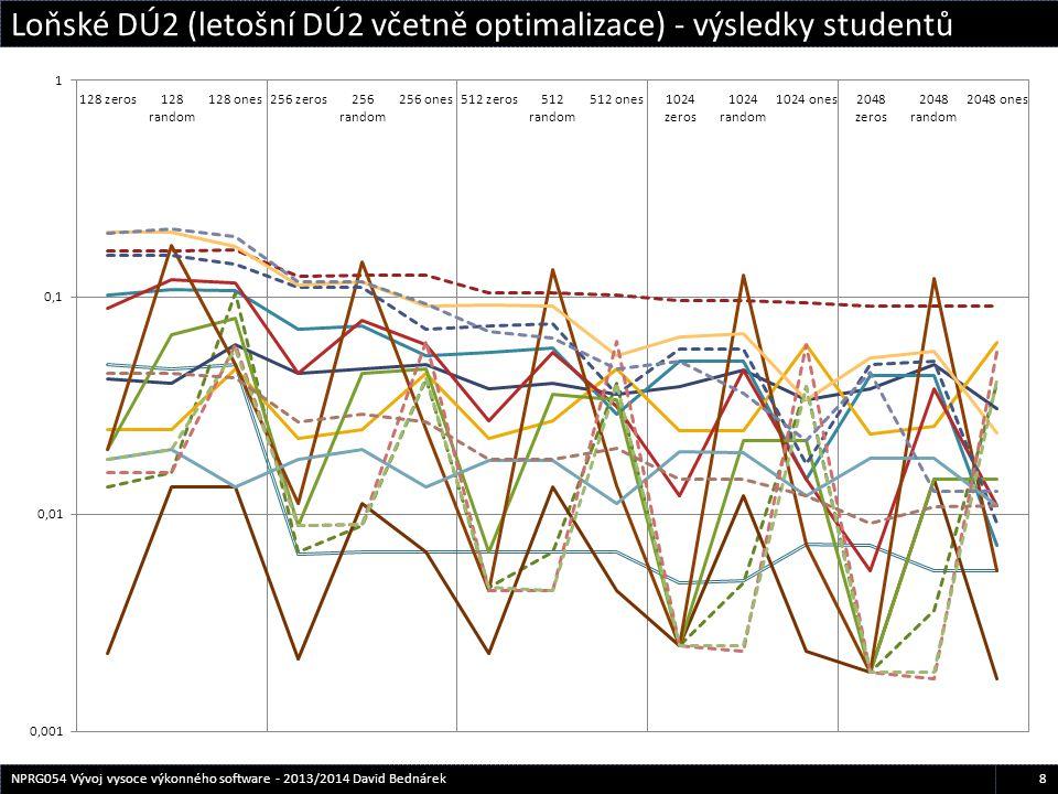 Loňské DÚ2 (letošní DÚ2 včetně optimalizace) - výsledky studentů 8NPRG054 Vývoj vysoce výkonného software - 2013/2014 David Bednárek