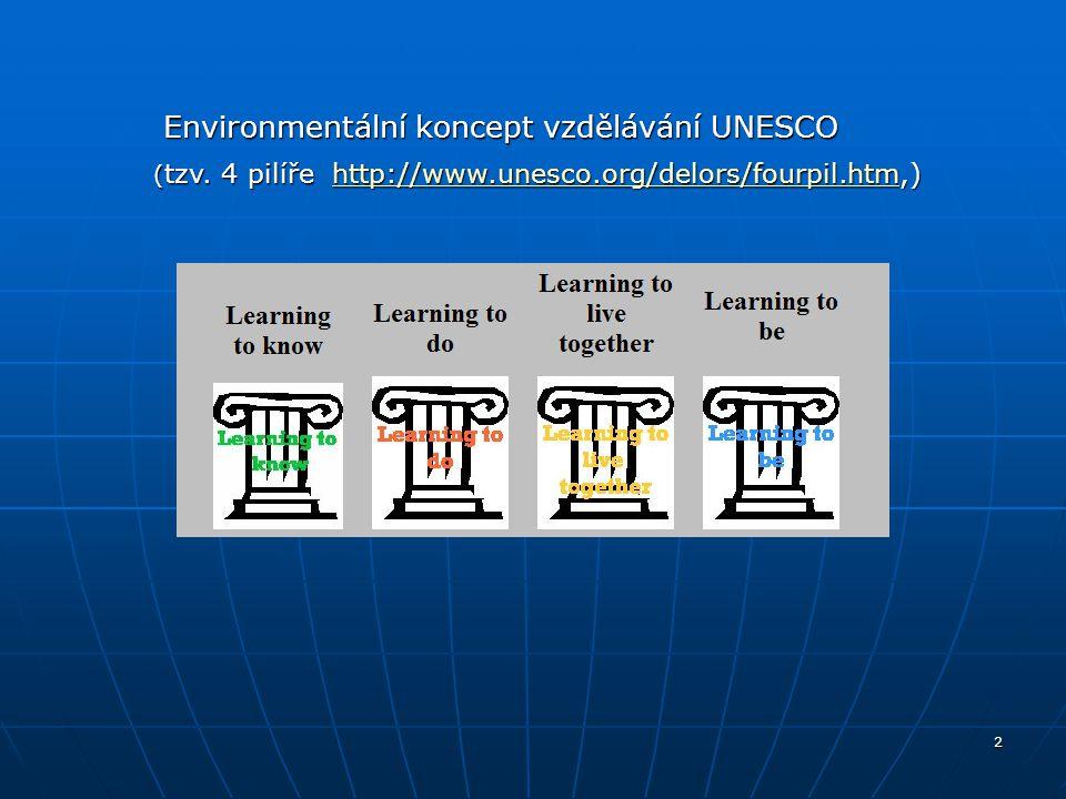 3 Environmentální koncept vzdělávání UNESCO: Environmentální koncept vzdělávání UNESCO: učit se poznávat, tzn.