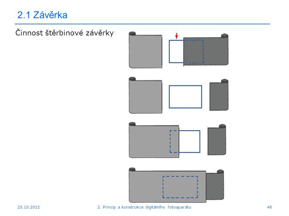 25.10.2012 2.1 Závěrka Činnost štěrbinové závěrky 482. Princip a konstrukce digitálního fotoaparátu
