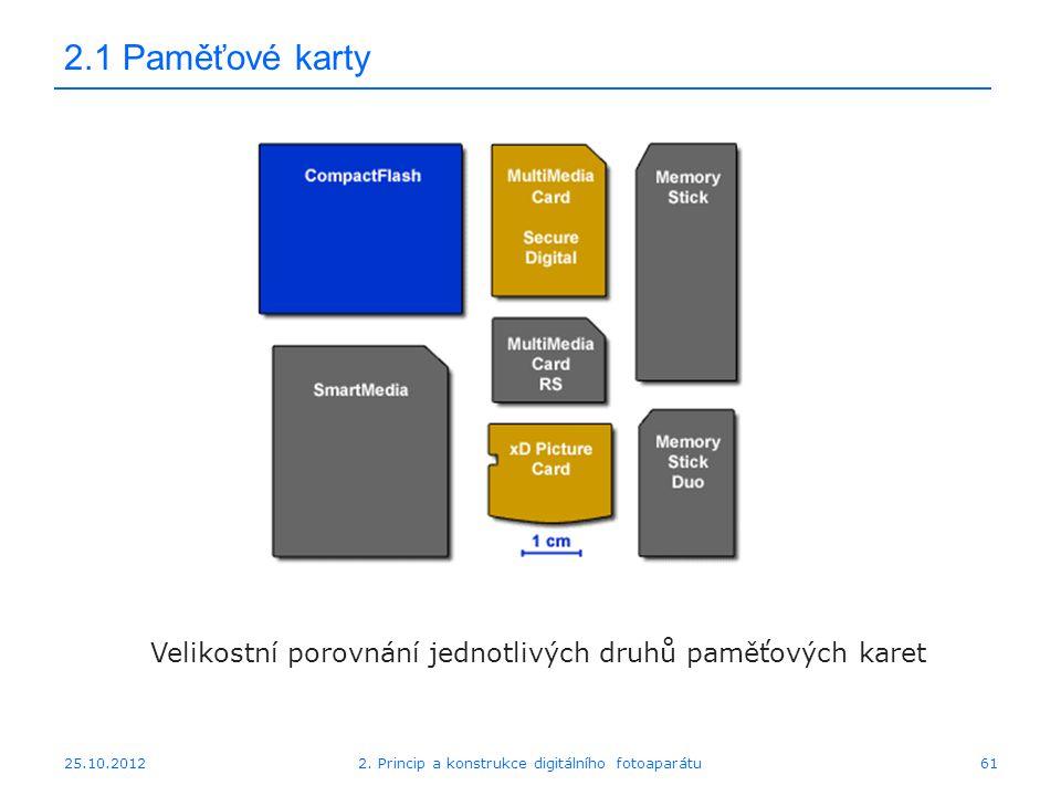 25.10.2012 2.1 Paměťové karty Velikostní porovnání jednotlivých druhů paměťových karet 612. Princip a konstrukce digitálního fotoaparátu