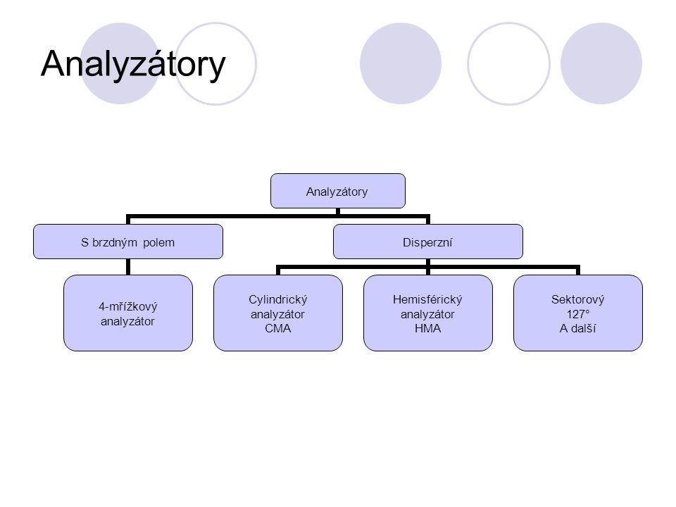 Analyzátory S brzdným polem 4-mřížkový analyzátor Disperzní Cylindrický analyzátor CMA Hemisférický analyzátor HMA Sektorový 127° A další