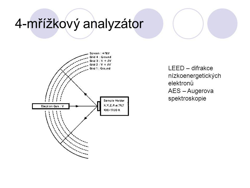 4-mřížkový analyzátor LEED – difrakce nízkoenergetických elektronů AES – Augerova spektroskopie