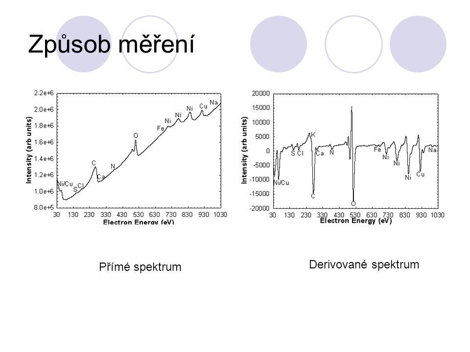 Způsob měření Přímé spektrum Derivované spektrum