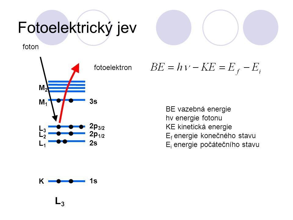 Fotoelektrický jev L3L3 K L1L1 L2L2 L3L3 M1M1 M2M2 1s 2s 2p 1/2 3s 2p 3/2 foton fotoelektron BE vazebná energie hν energie fotonu KE kinetická energie